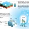 Nobel Prize in Physics 2014 to 3 Japanese Professors, Akasaki, Amano, Nakamura