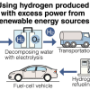 Japan plan to utilize surplus electricity of renewable energy for producing hydrogen for fuel-cell vehicles