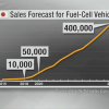 Fuel cell vehicles sales expected to reach 400,000 by 2030 in Japan