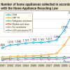 Home appliance recycling technology – Technology for high quality recycling that is ecologically safe