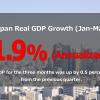 Japan's economy grew annualized 1.9 percent in Jan-Mar