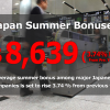 Japan summer bonuses increase about 3.74% (US$8,639)
