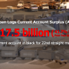 Japan current account surplus expanded 41.7% from a year earlier to $17.5 billion