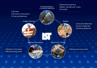 I.S.T Corporation – Industrial Summit Technology
