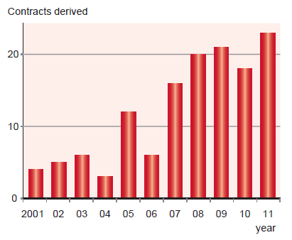 Number of licensing out contracts by Japanese biotech firms