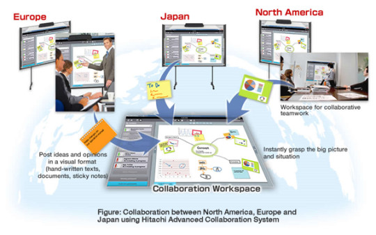Hitachi Advanced Collaboration System