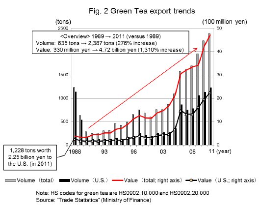 Japanes Tea Export Trends
