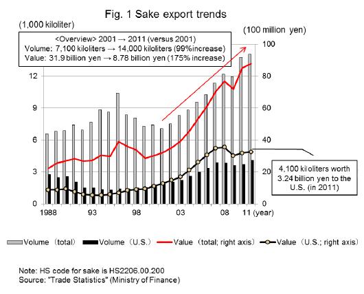 Japanes Sake Export Trends