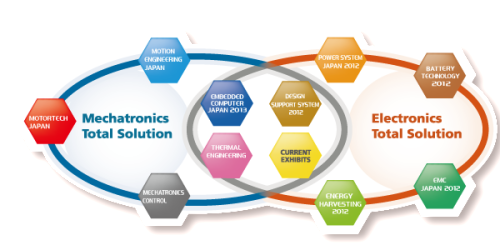 TECHNO-FRONTIER 2013 Frameworks