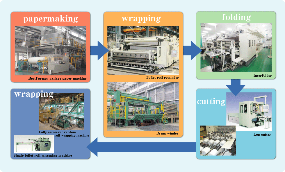 "This one BestFormer yankee paper machine covers the processes of ""papermaking"",""drying"",and ""wrapping"". It can produce as much as 500-roll of toilet paper per minute."
