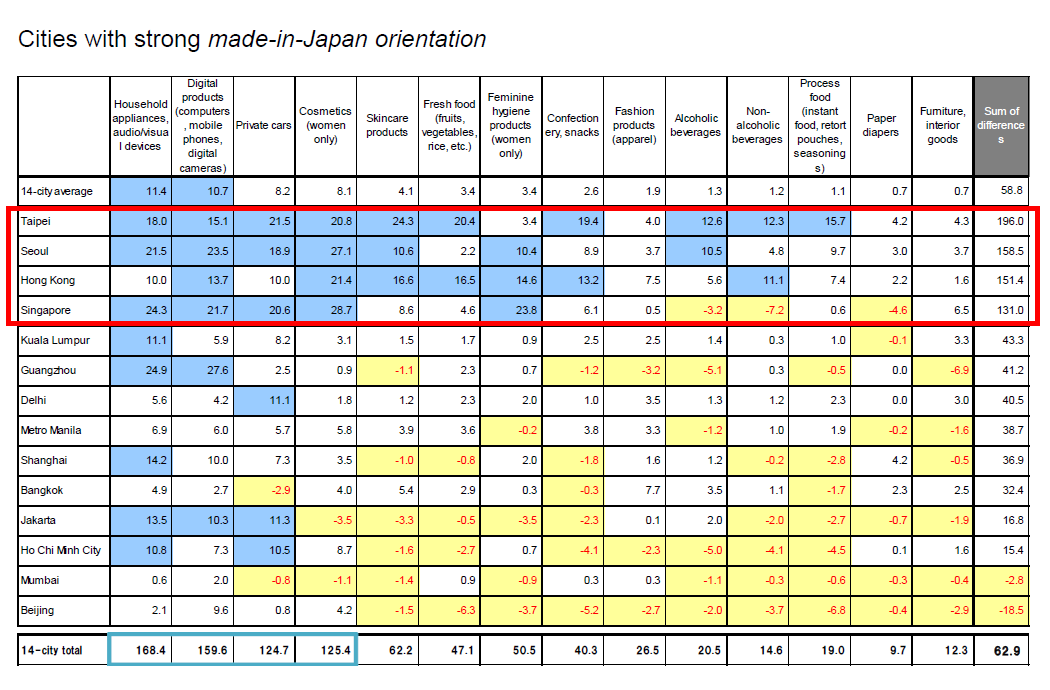 Cities with strong made-in-Japan orientation