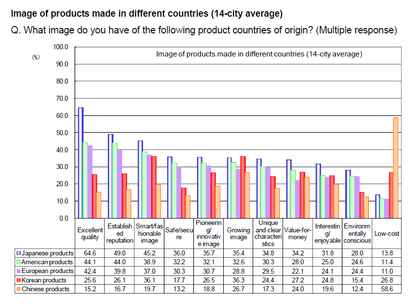 Image of Japanese products (comparison by city)