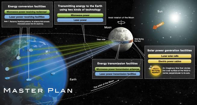 How Lunar Solar Energy Reaches the Earth