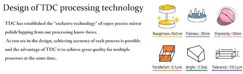 TDC Corporation - Pocessing technology