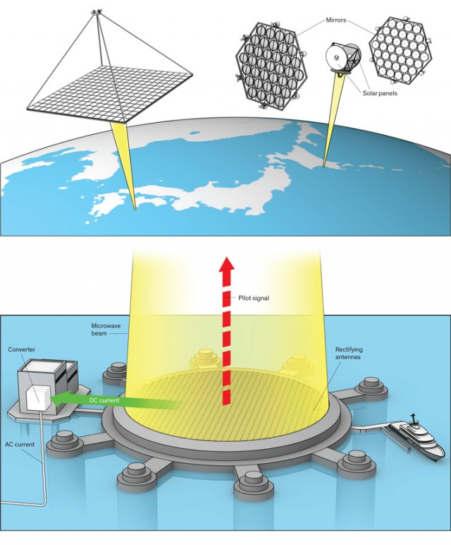 ExtremeTech - JAXA Space Based Solar Power Generator Structure