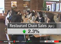 Japan Restaurant sales were up 2.3% in April from the same month last year