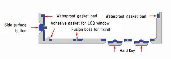Taiseiplas - Hard resin and soft elastomer joining technology