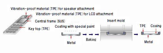 Taiseiplas - Elastomer and metal joining technology