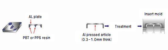 Taiseiplas - Resin and aluminum alloy joining technology (NMT technology)