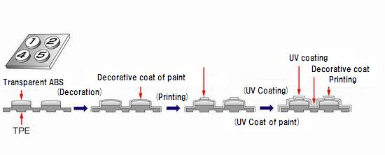 Taiseiplas - UV coating technology for products molded from hard resin and thermoplastic elastomer