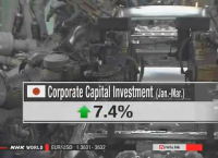 Japan corporate capital investment topped $121 bil. in Q1 of this year: 7.4% up from last Q1