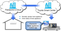 Toyota and Panasonic Co-developing Cloud Service that Links Cars to Home Appliances