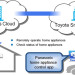 Toyota and Panasonic, how the jointly-developed home appliance control system works