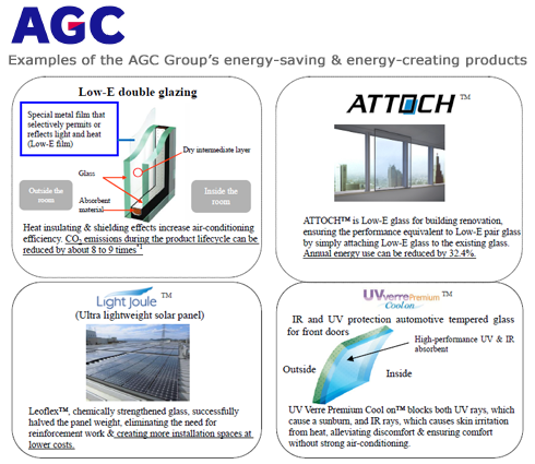 Examples of the AGC Group's energy-saving & energy-creating products