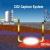 CO2 Capture System