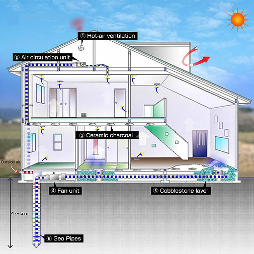 Geo Power System Co., Ltd. - How Works on Summer