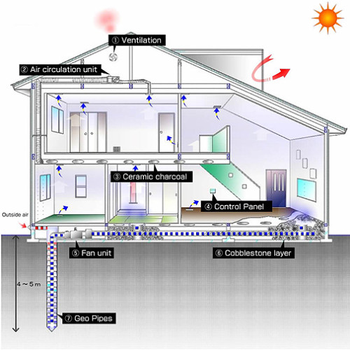 Geo power system co ltd using renewable underground for New and innovative heating and cooling system design