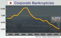 Japan corporate bankruptcies fell to their lowest level in 23 years