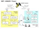 NEC - METI ASNARO Project