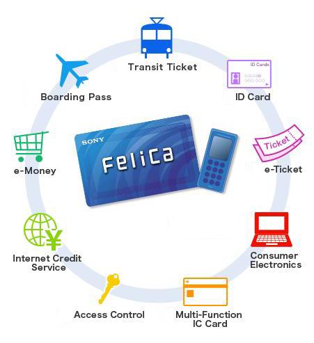 Sony - Ways to use FeliCa 2