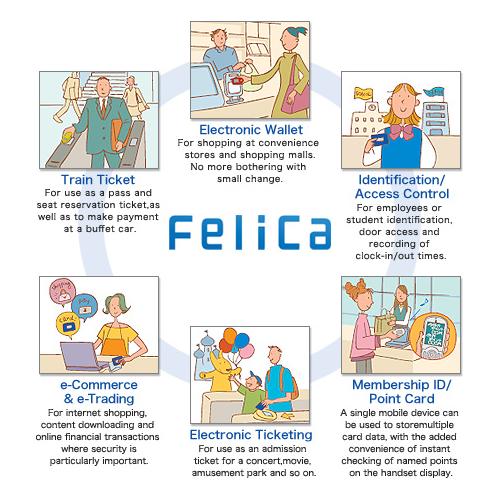 Sony - Ways to use FeliCa 1