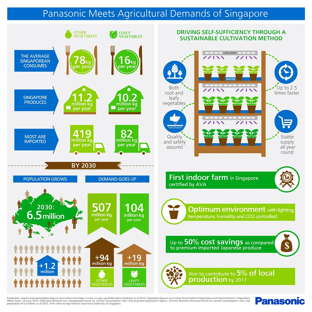 Panasonic Meets Agricultural Demands of Singapore