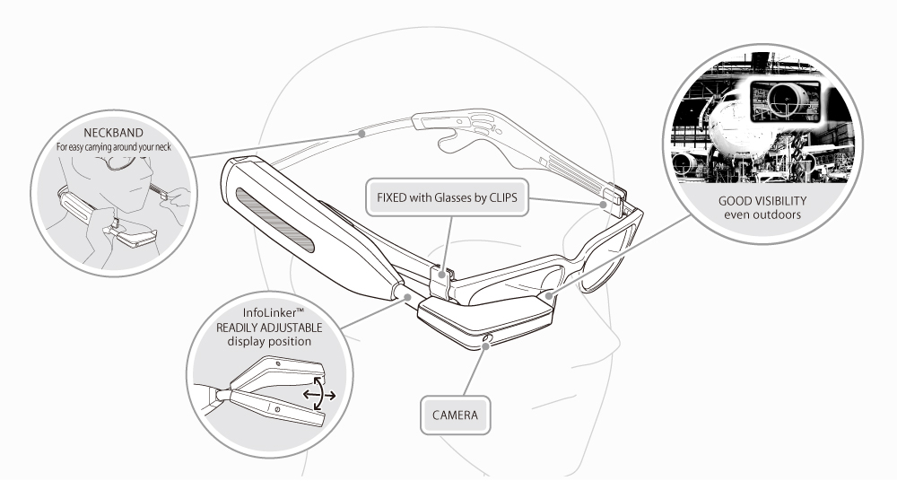 Smart Glass - InfoLinker\'s Functions