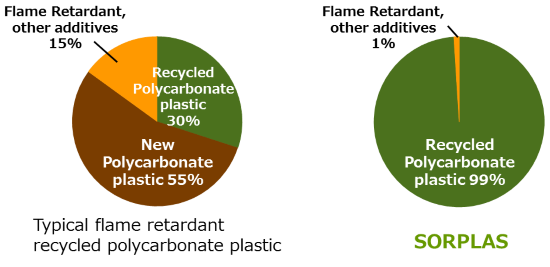 Sony - Sorplas - Achieves up to 99% recycled materials