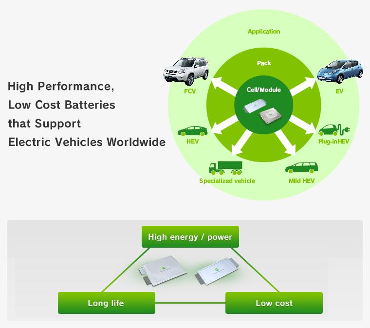 Automotive Energy Supply Corporation (AESC) - Technology