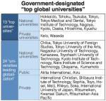 Japan global universities