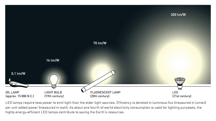 LED lamps require less power to emit light than the older light sources