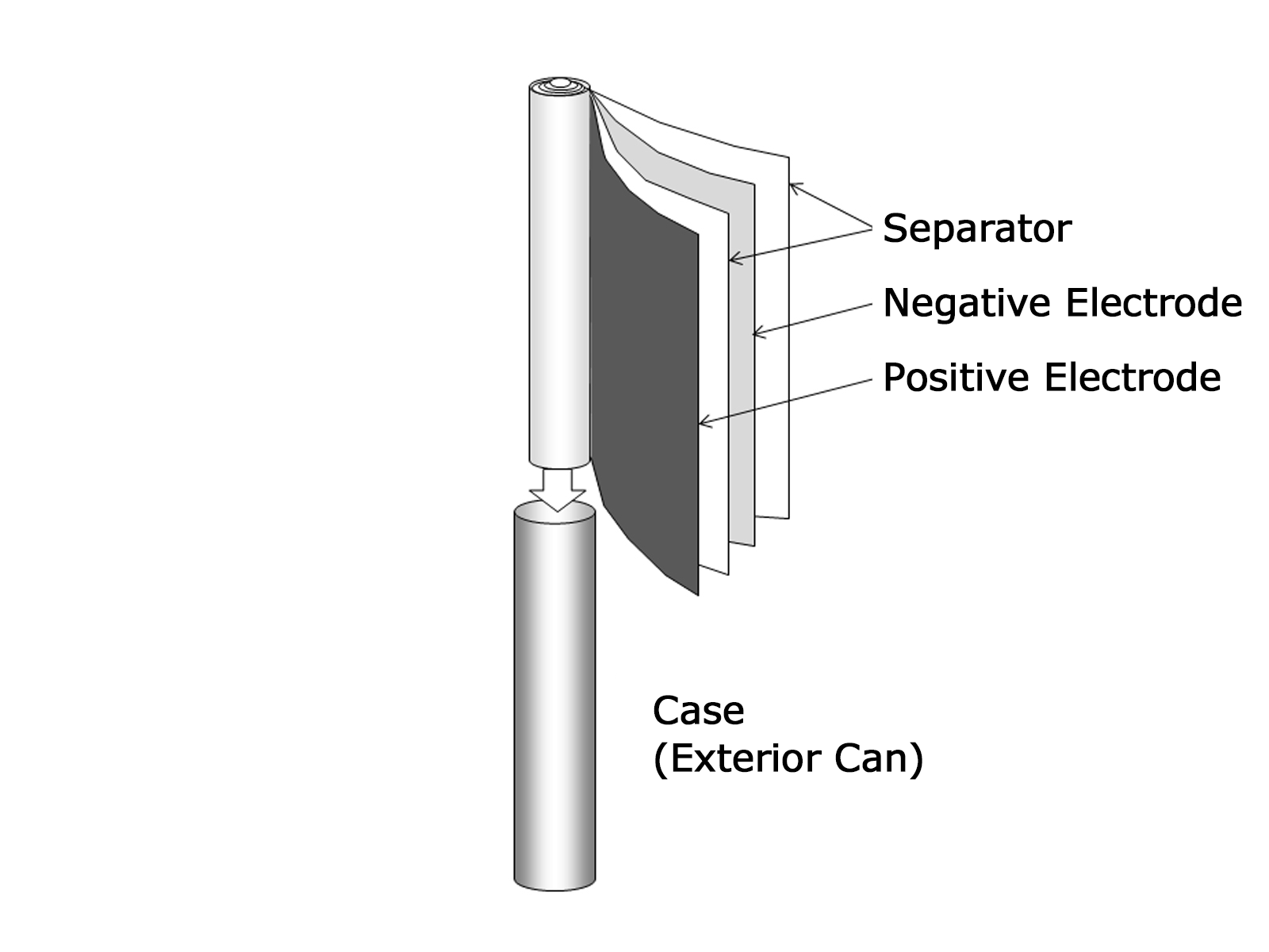 Panasonic - Smallest Lithium Ion Battery - Structure