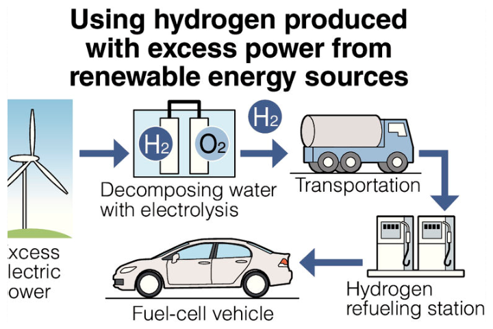 Using hydrogen produced with excess power from renewable energy sources.