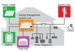 Murata Manufacturing Co., Ltd. - Smart Energy Management System