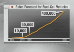 Sales Forecast for Fuel-Cell Vehicles