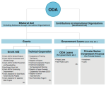 Japan's Official Development Assistance - Structure