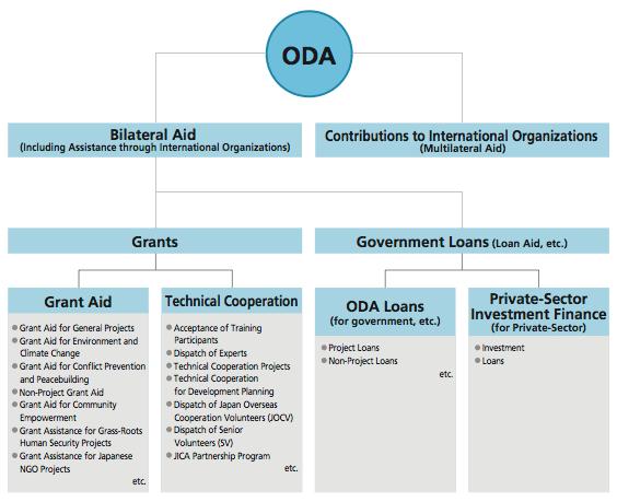 Japan's Official Development Assistance - Structure