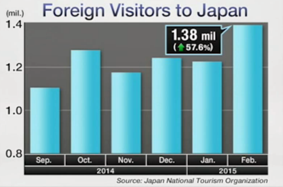 Foreign Visitors to Japan in Feb 2015