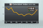 Japan Coincident Index Jan 2015