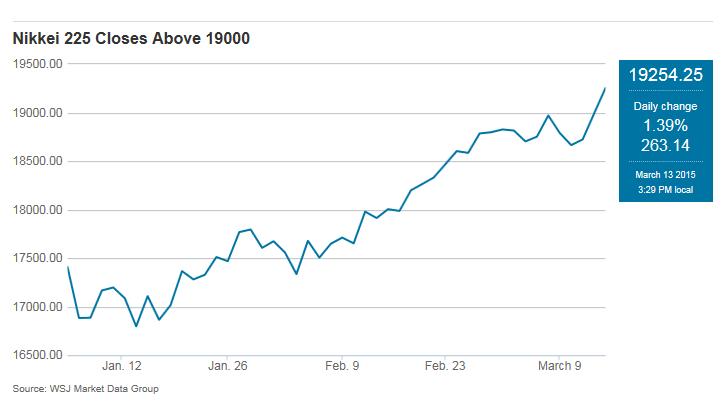 Nikkei Hit 19000